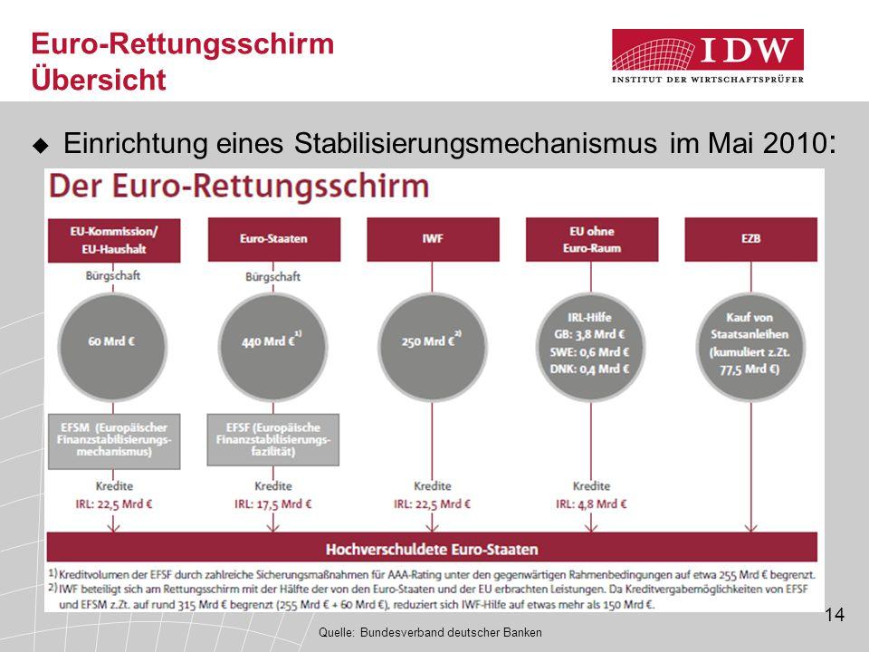 Euro-Rettungsschirm Übersicht