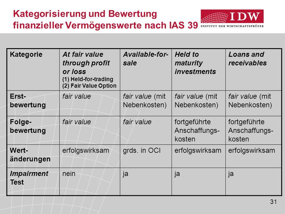 Kategorisierung und Bewertung finanzieller Vermögenswerte nach IAS 39