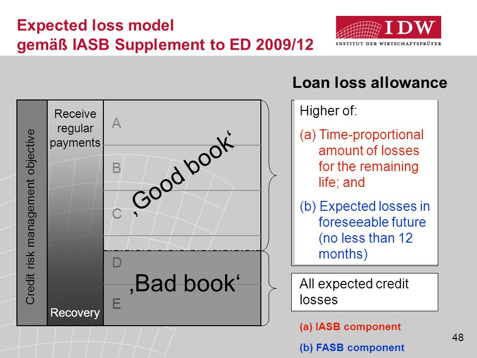 Expected loss model gemäß IASB Supplement to ED 2009/12