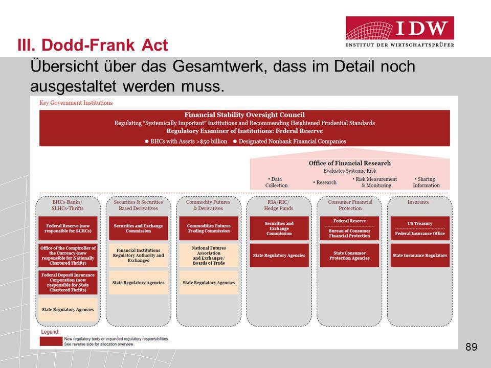 III. Dodd-Frank Act Übersicht über das Gesamtwerk, dass im Detail noch