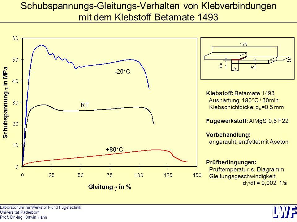 Schubspannungs-Gleitungs-Verhalten von Klebverbindungen mit dem Klebstoff Betamate 1493
