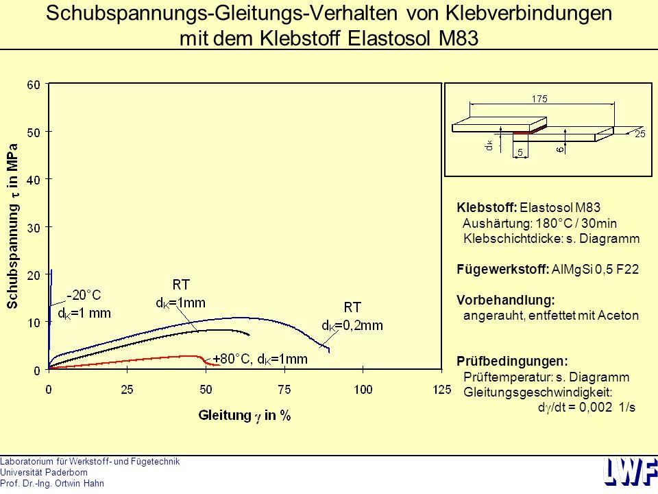 Schubspannungs-Gleitungs-Verhalten von Klebverbindungen mit dem Klebstoff Elastosol M83