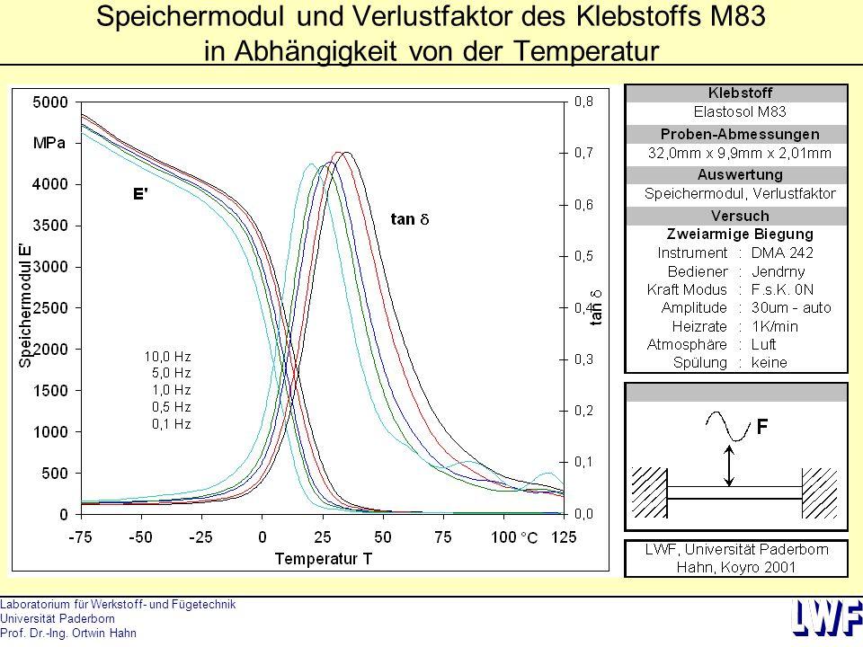 Speichermodul und Verlustfaktor des Klebstoffs M83 in Abhängigkeit von der Temperatur