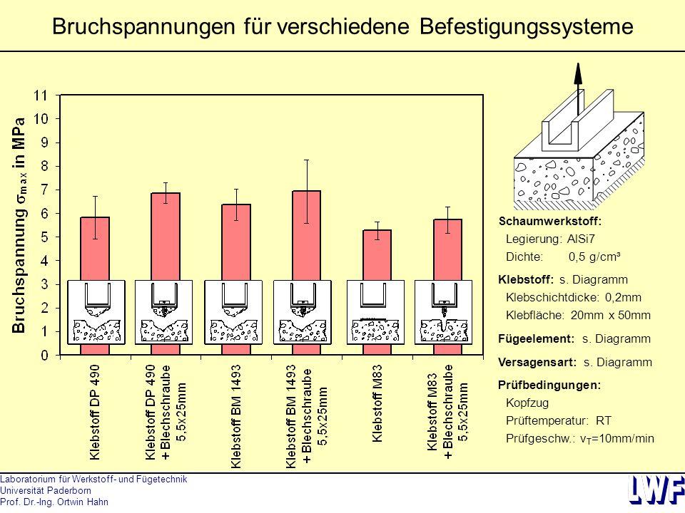 Bruchspannungen für verschiedene Befestigungssysteme