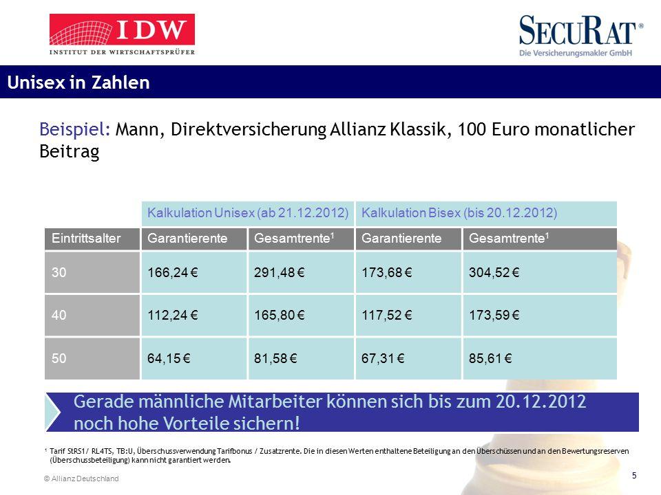 Unisex in Zahlen Beispiel: Mann, Direktversicherung Allianz Klassik, 100 Euro monatlicher Beitrag. Kalkulation Unisex (ab 21.12.2012)