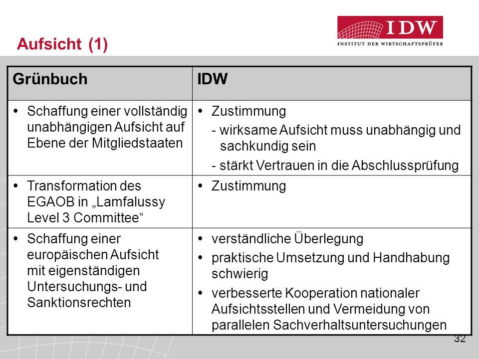 Aufsicht (1) Grünbuch IDW