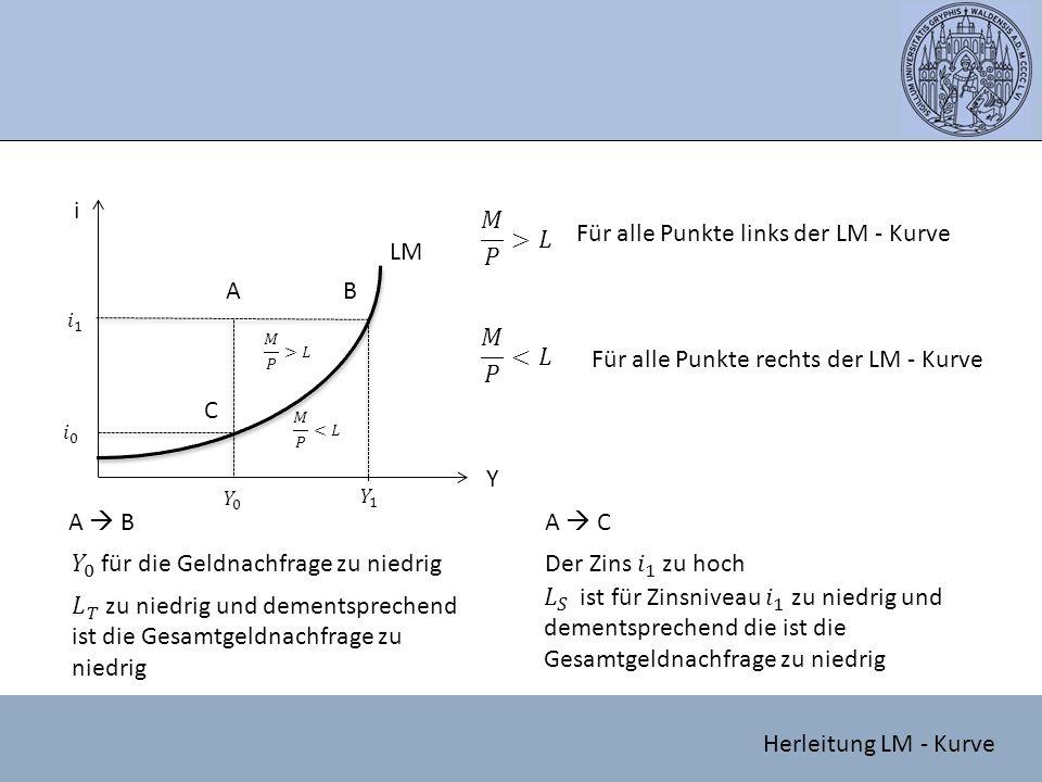 Für alle Punkte links der LM - Kurve LM