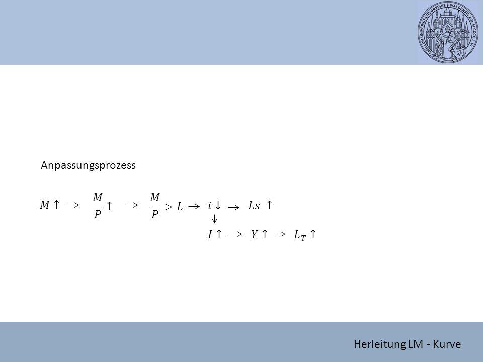 Anpassungsprozess 𝑀 𝑃 ↑ 𝑀 𝑃 >𝐿 𝑀↑ 𝑖↓ 𝐿𝑠 ↑ 𝐼↑ 𝑌↑ 𝐿 𝑇 ↑ Herleitung LM - Kurve