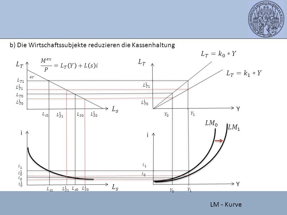 b) Die Wirtschaftssubjekte reduzieren die Kassenhaltung 𝐿 𝑇 = 𝑘 0 ∗𝑌