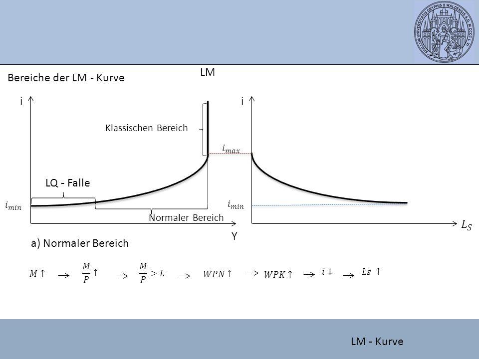 LM Bereiche der LM - Kurve i i LQ - Falle 𝐿 𝑆 Y a) Normaler Bereich
