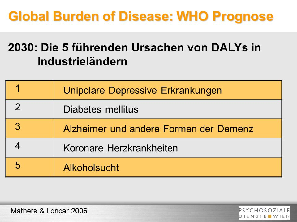 Global Burden of Disease: WHO Prognose
