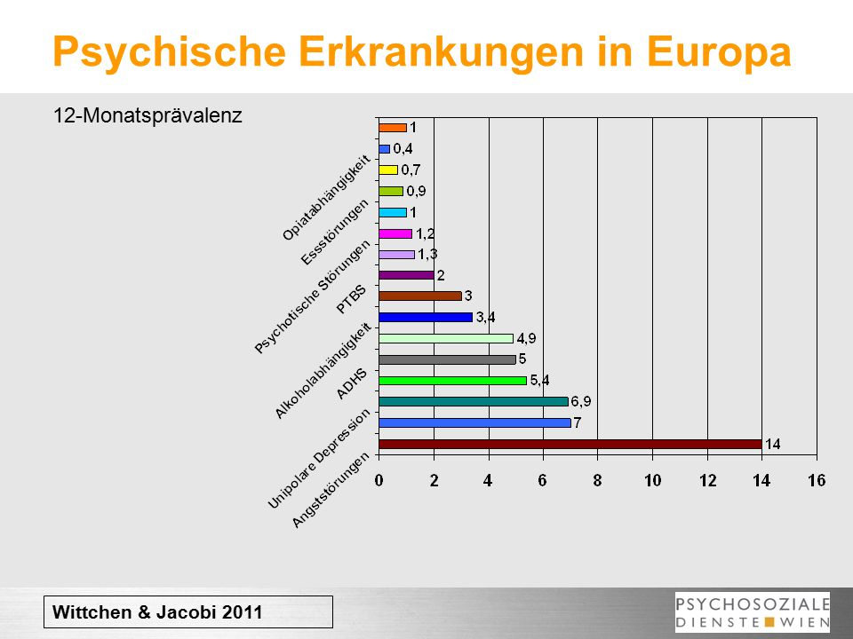 Psychische Erkrankungen in Europa