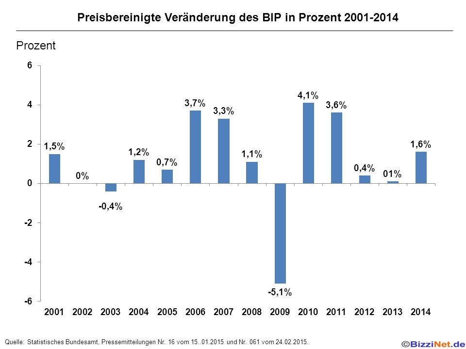 Preisbereinigte Veränderung des BIP in Prozent 2001-2014