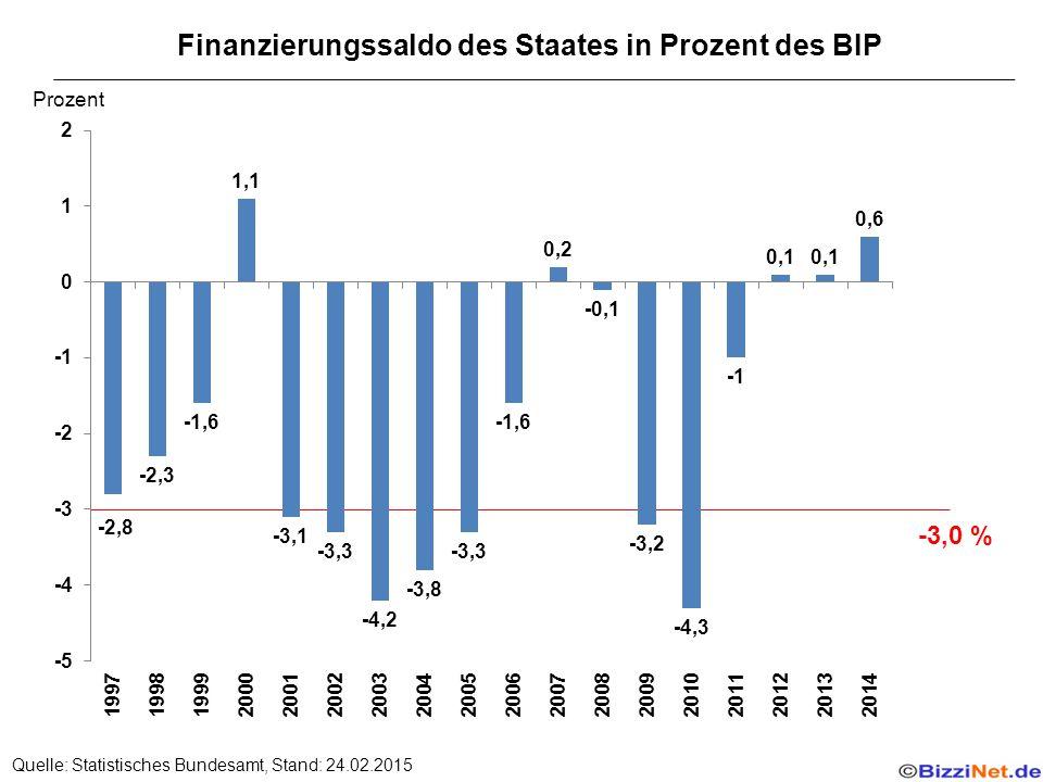 Finanzierungssaldo des Staates in Prozent des BIP