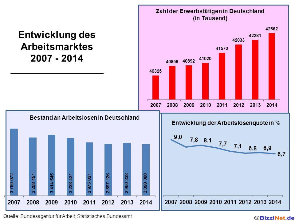 Entwicklung des Arbeitsmarktes 2007 - 2014