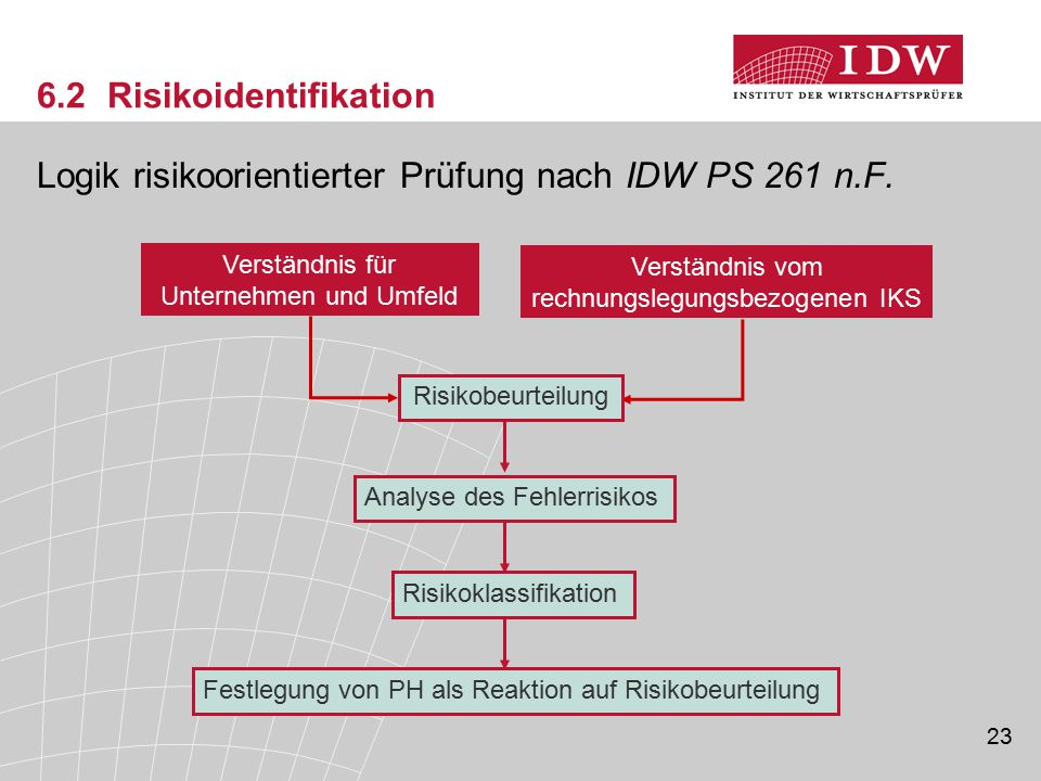 6.2 Risikoidentifikation