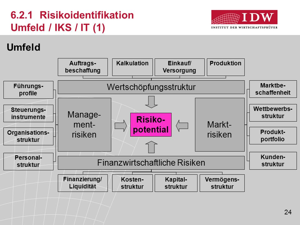 6.2.1 Risikoidentifikation Umfeld / IKS / IT (1)