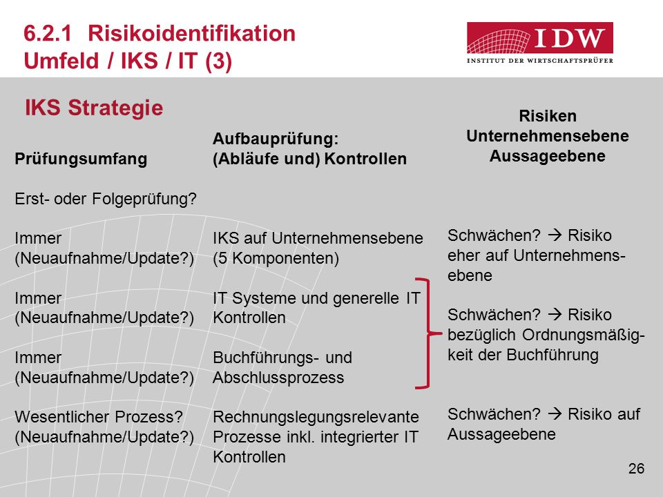 6.2.1 Risikoidentifikation Umfeld / IKS / IT (3)