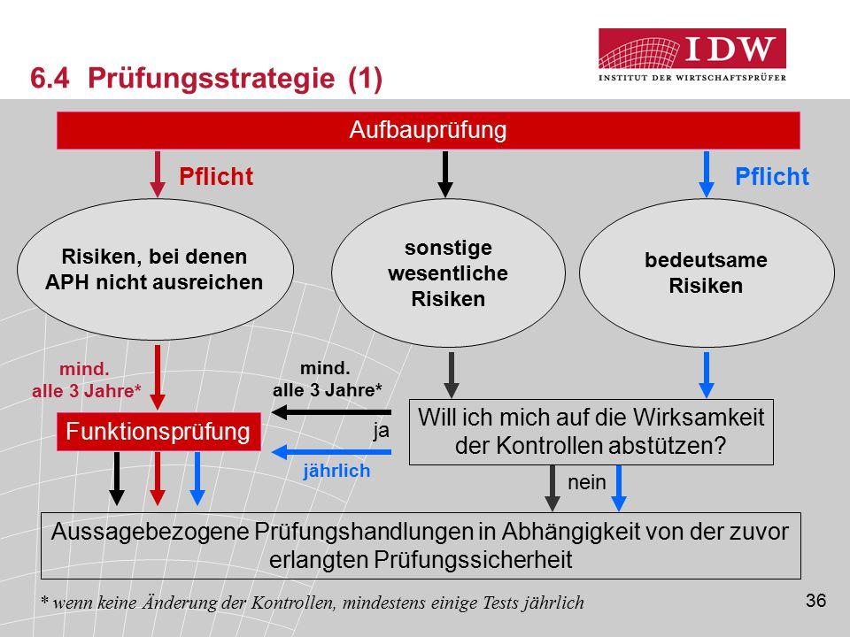 6.4 Prüfungsstrategie (1) Aufbauprüfung Pflicht Pflicht