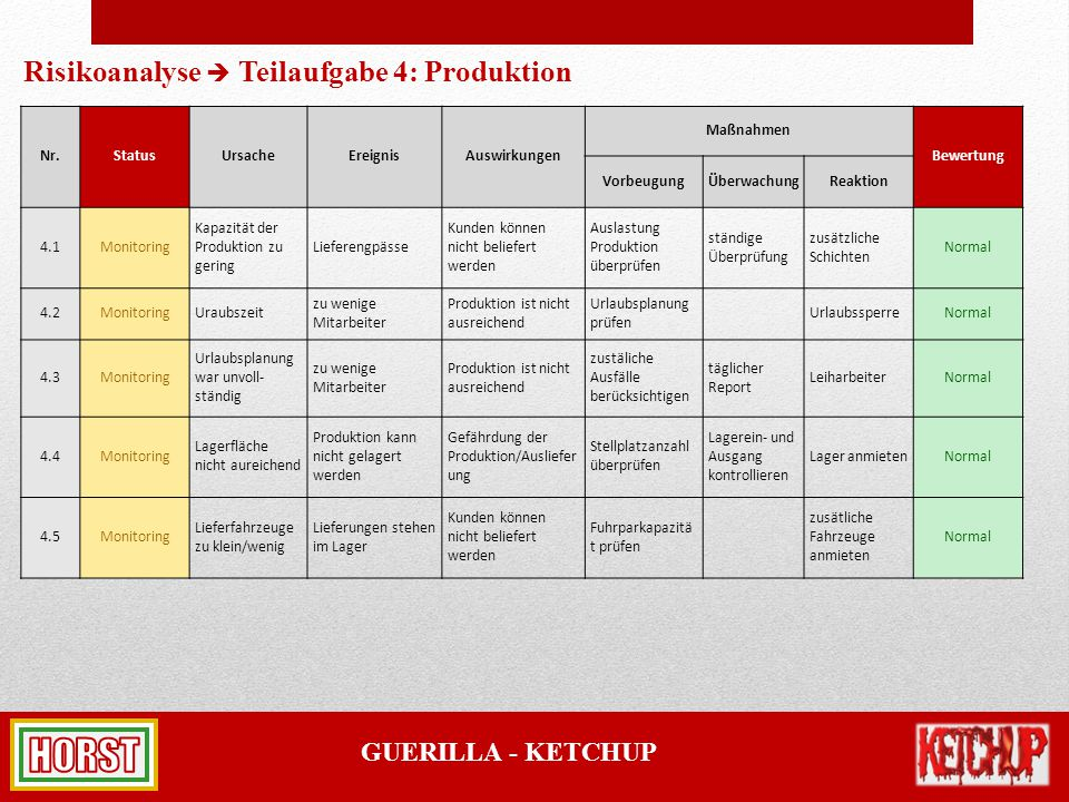 Risikoanalyse  Teilaufgabe 4: Produktion