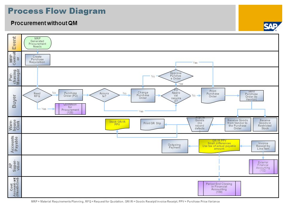 Process Flow Diagram Procurement without QM Event Buyer