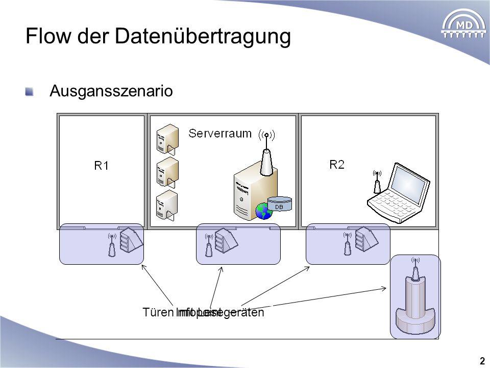 Flow der Datenübertragung