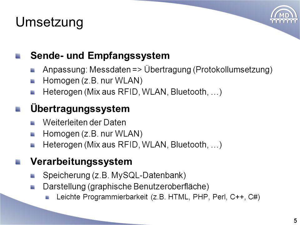 Umsetzung Sende- und Empfangssystem Übertragungssystem