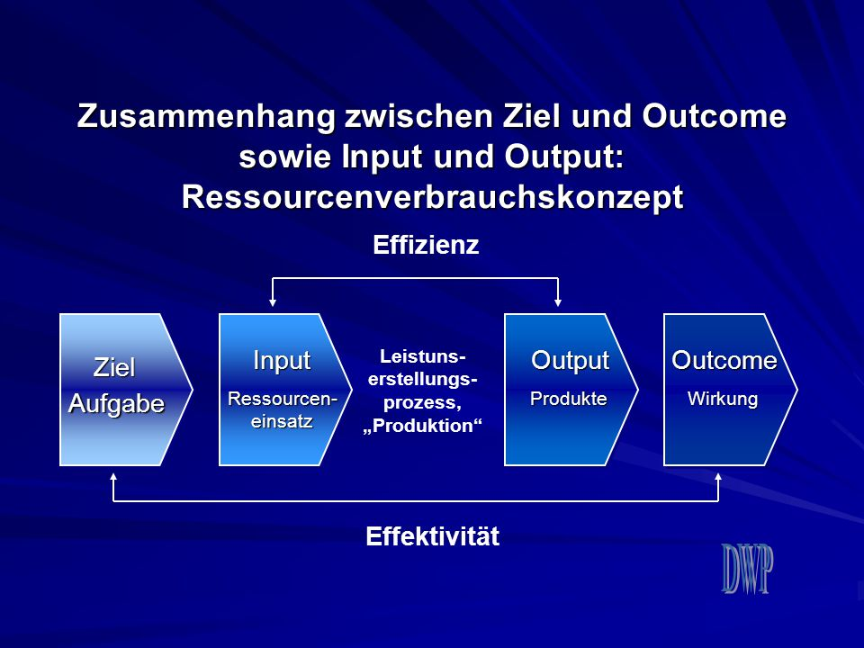 "Leistuns- erstellungs- prozess, ""Produktion"