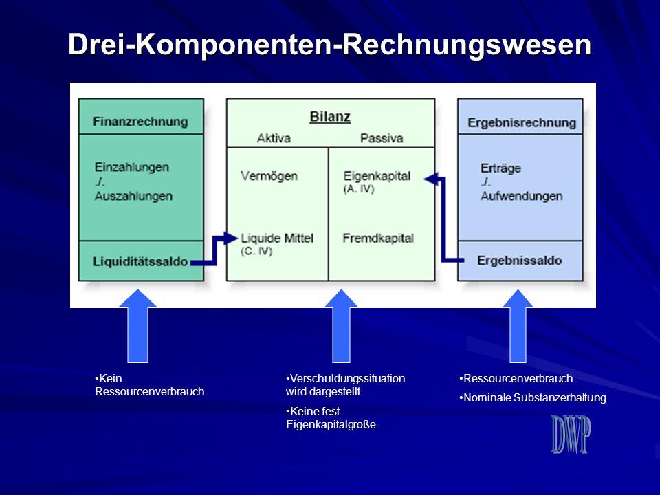 Drei-Komponenten-Rechnungswesen