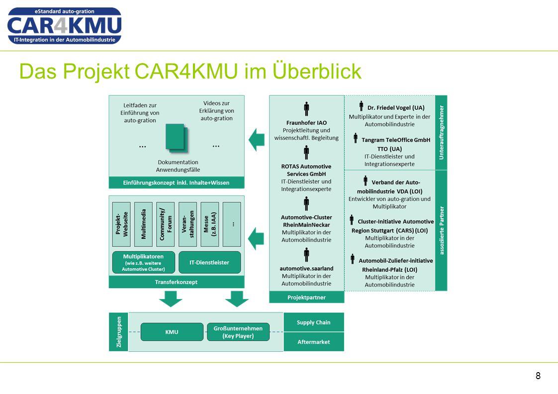 Das Projekt CAR4KMU im Überblick