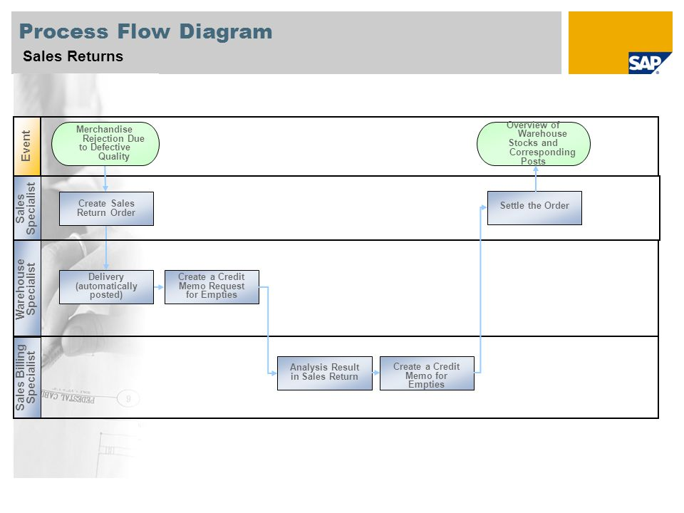 Sales returns sap best practices for cp v1603 ru ppt video 4 process flow diagram ccuart Choice Image