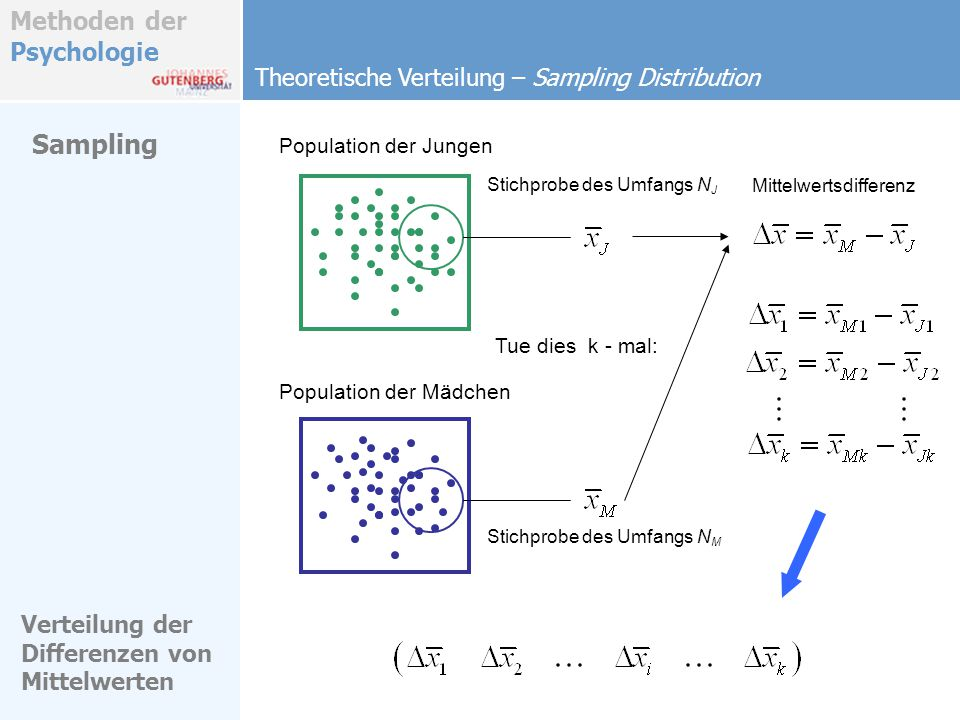 Sampling Theoretische Verteilung – Sampling Distribution