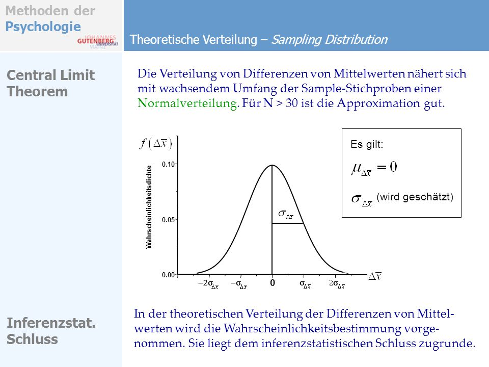 Central Limit Theorem Inferenzstat. Schluss