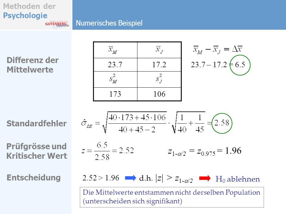z1-a/2 = z0.975 = 1.96 23.7 17.2 173 106 Differenz der Mittelwerte