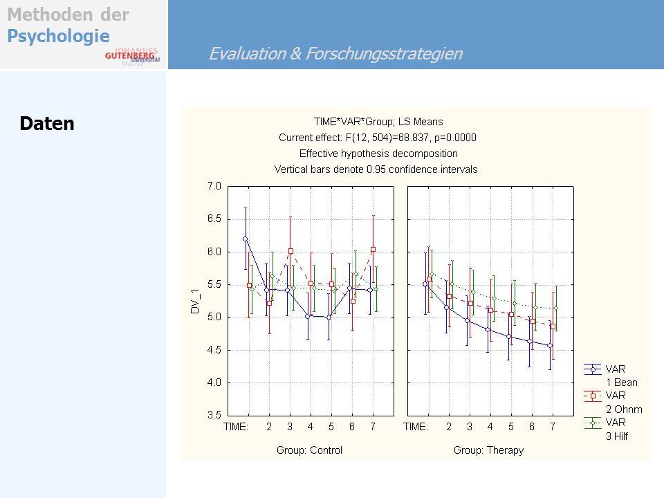Daten Evaluation & Forschungsstrategien