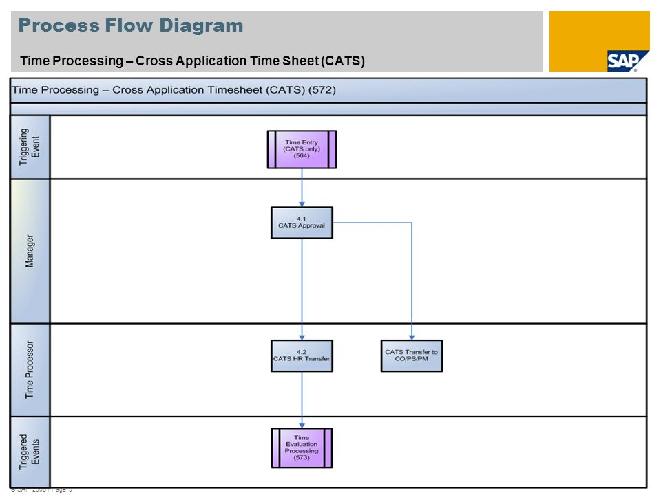 process flow diagram creator scenario overview – 1 purpose and benefits: purpose ... process flow diagram legend