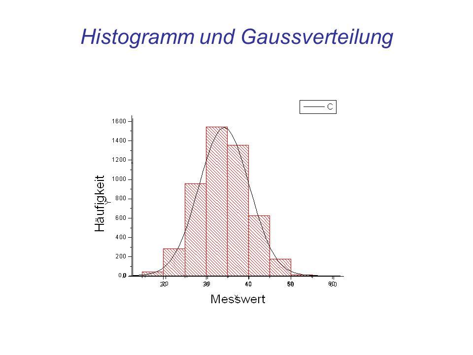 Histogramm und Gaussverteilung
