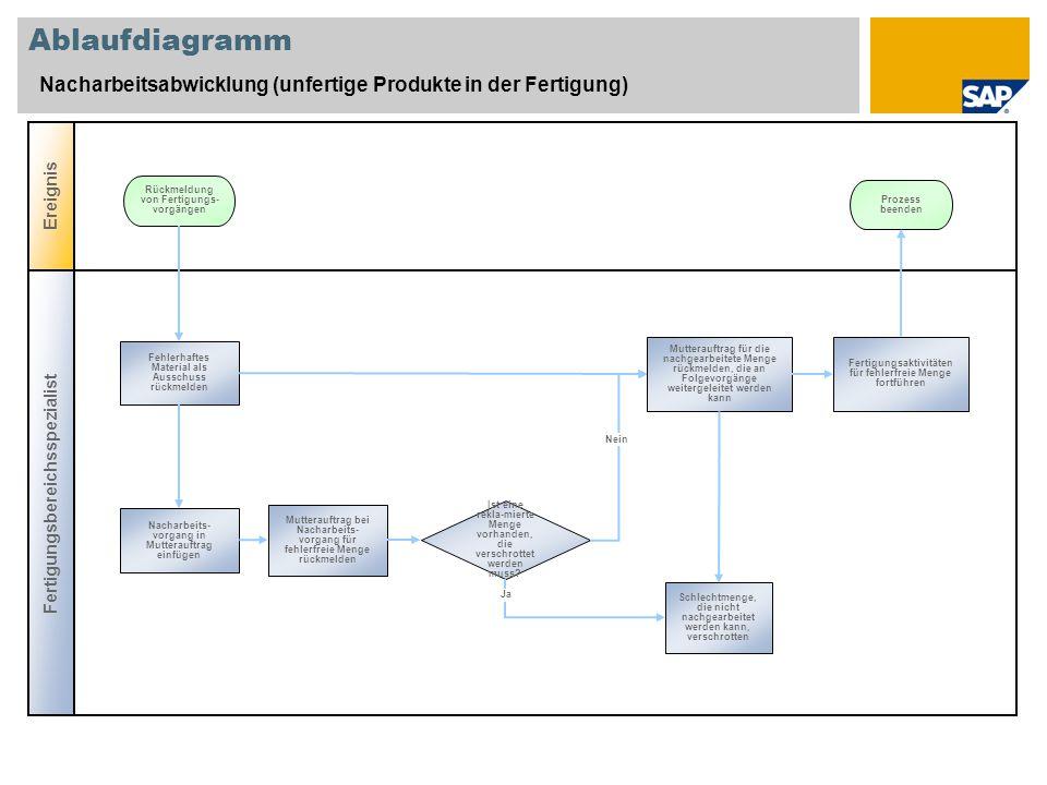 Ablaufdiagramm Nacharbeitsabwicklung (unfertige Produkte in der Fertigung) Ereignis. Rückmeldung von Fertigungs-vorgängen.