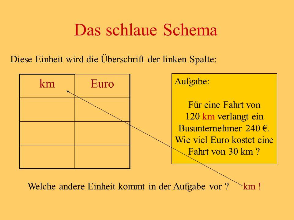 Das schlaue Schema km Euro