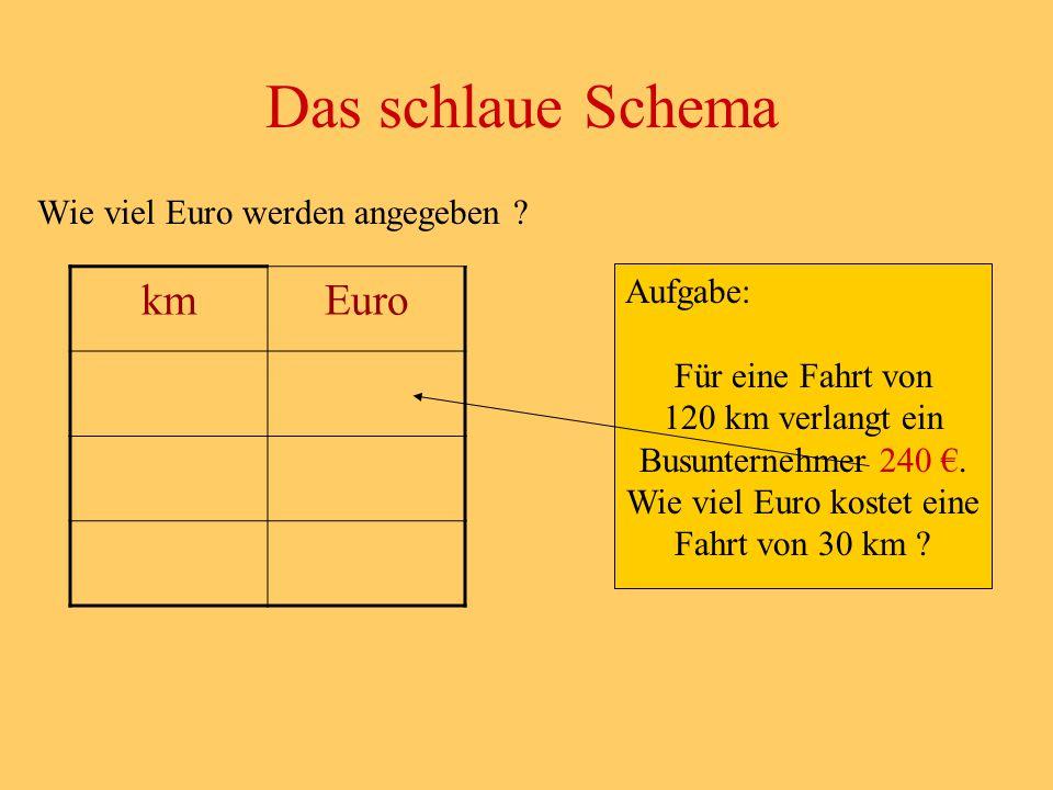 Das schlaue Schema km Euro Wie viel Euro werden angegeben Aufgabe: