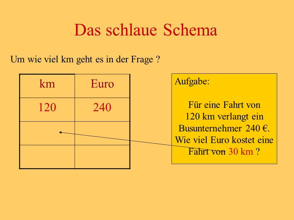 Das schlaue Schema km Euro 120 240
