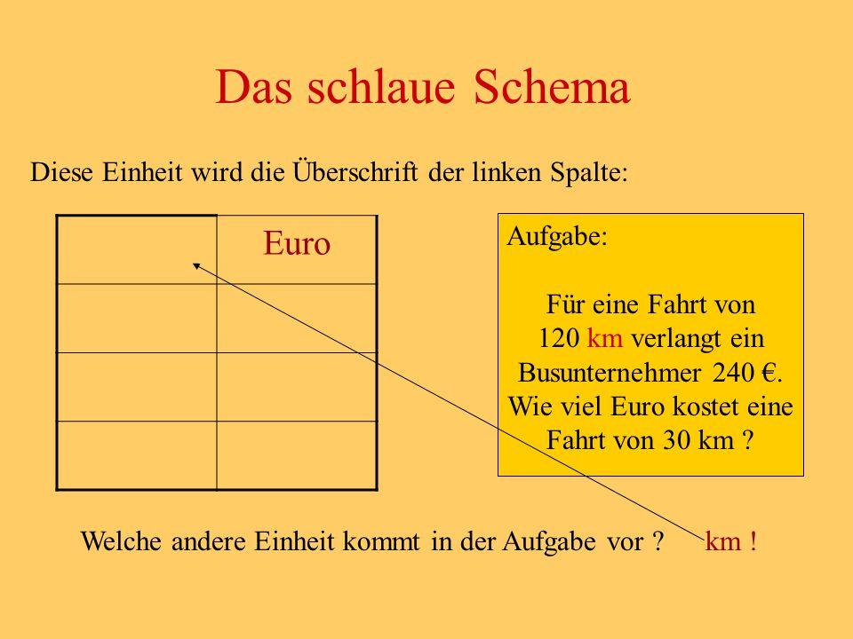 Das schlaue Schema Euro