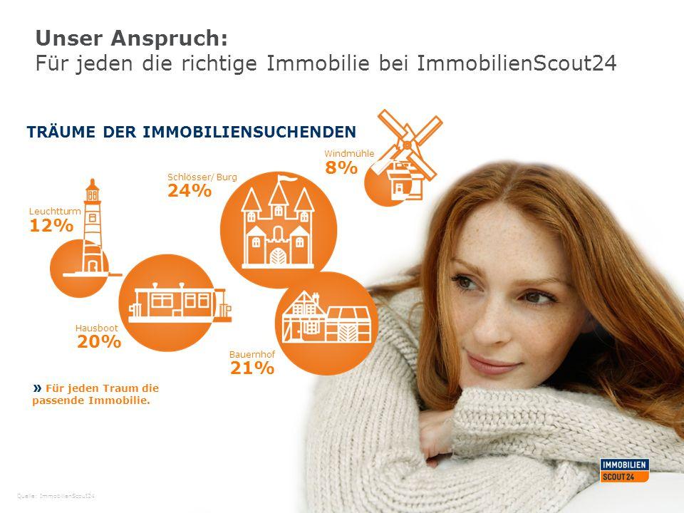Unser Anspruch: Für jeden die richtige Immobilie bei ImmobilienScout24