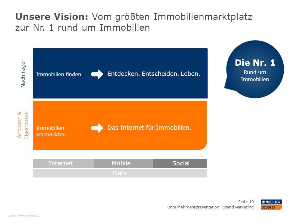 April 26, 2013 Unsere Vision: Vom größten Immobilienmarktplatz zur Nr. 1 rund um Immobilien. Die Nr. 1.