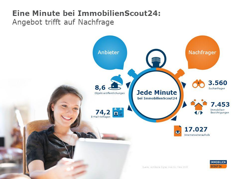 Eine Minute bei ImmobilienScout24: Angebot trifft auf Nachfrage