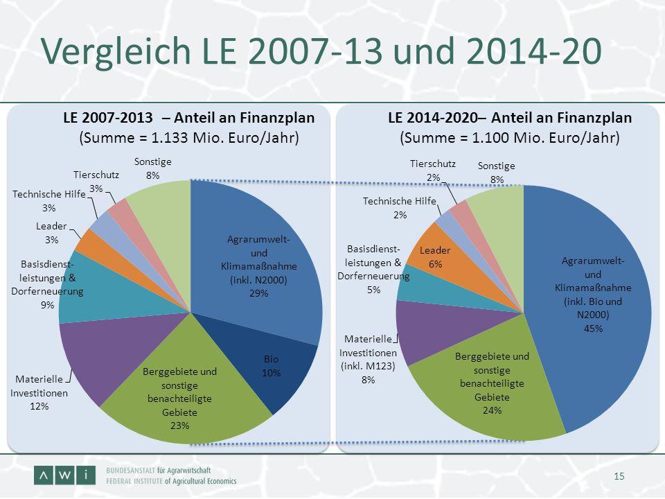 Vergleich LE 2007-13 und 2014-20 LE 2007-2013 – Anteil an Finanzplan (Summe = 1.133 Mio. Euro/Jahr)