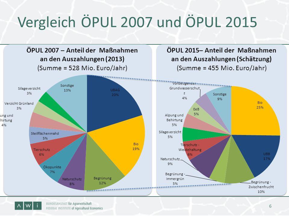 Vergleich ÖPUL 2007 und ÖPUL 2015