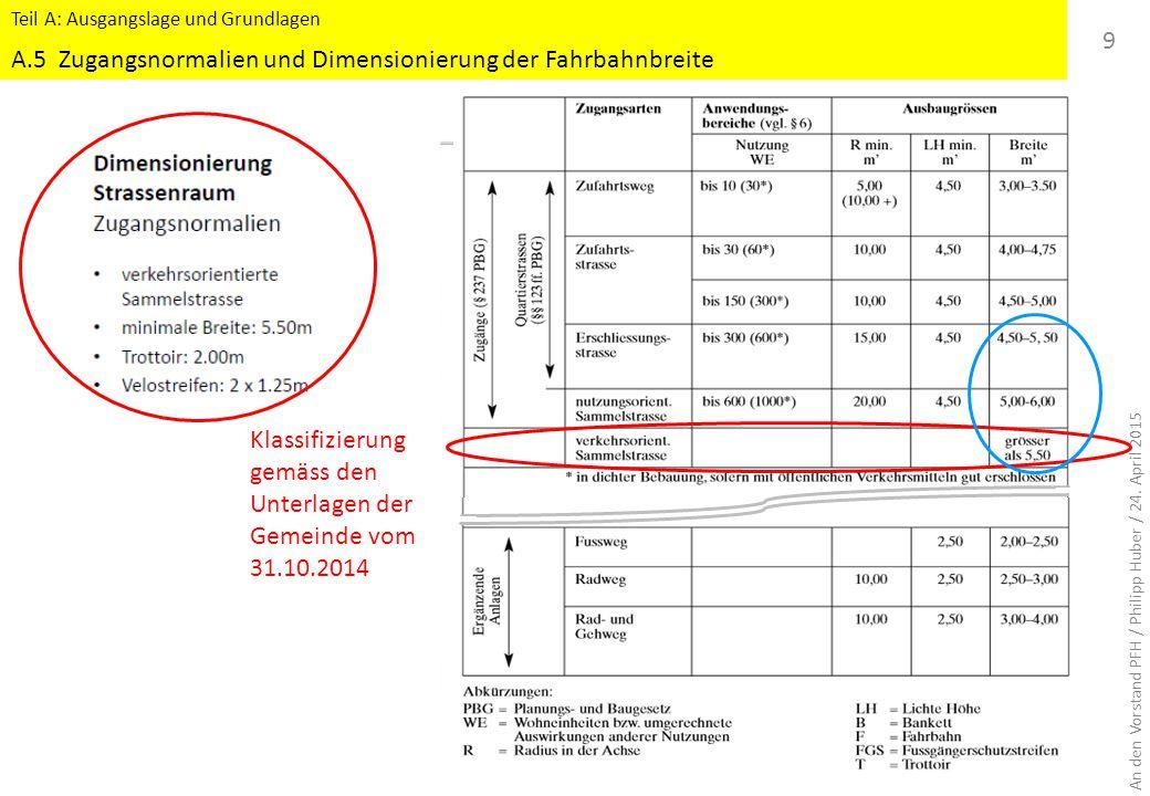 A.5 Zugangsnormalien und Dimensionierung der Fahrbahnbreite