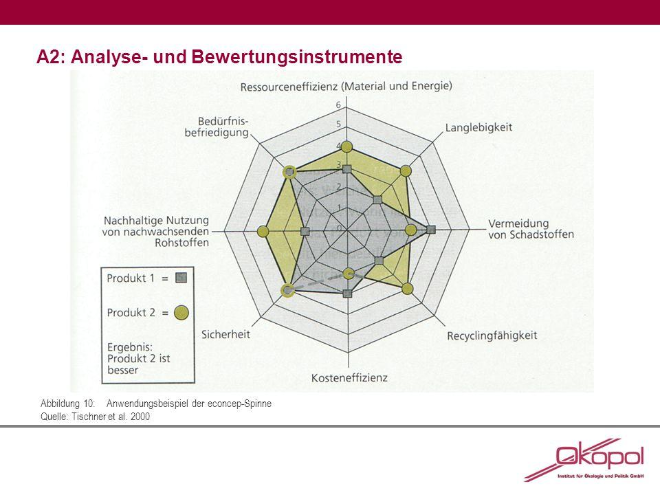 A2: Analyse- und Bewertungsinstrumente