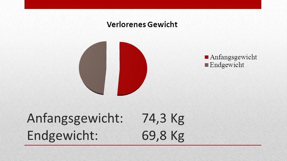 Anfangsgewicht: 74,3 Kg Endgewicht: 69,8 Kg